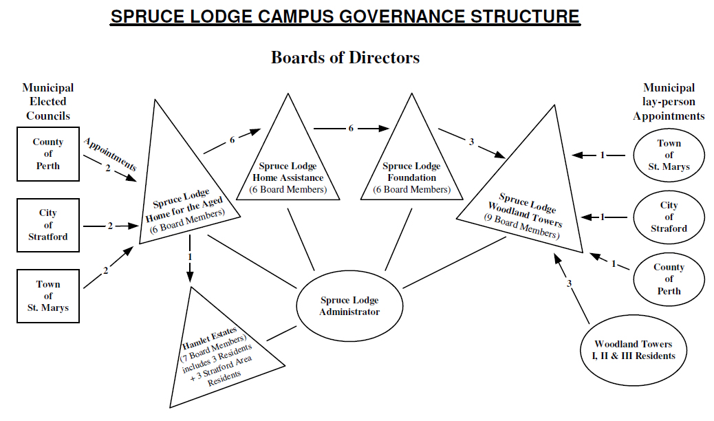 Our Corporate Structure | Spruce Lodge